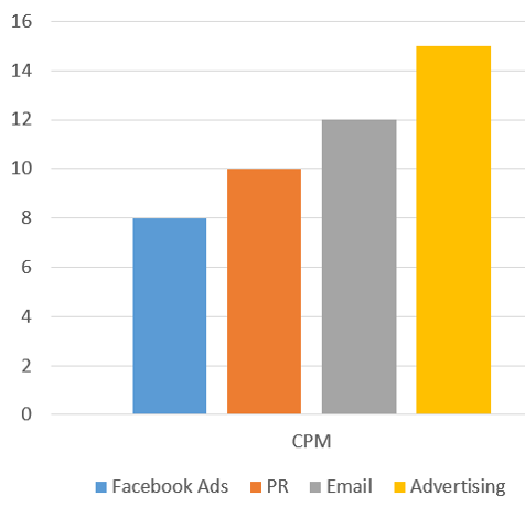 Facebook ads are one of the most cost-effective ways to reach consumers.
